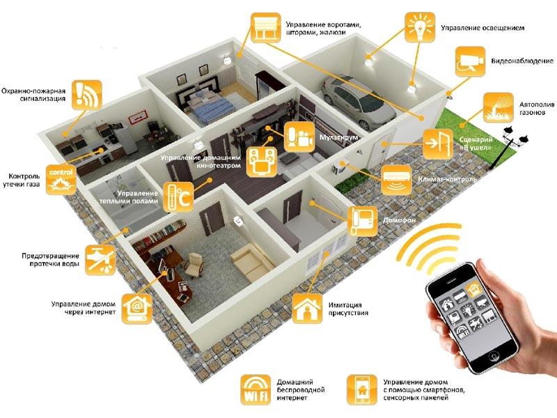 Управление освещением, ТВ, климатом (кондиционеры), мультирум из единого приложения на ipad/android для четырехкомнатной квартиры: